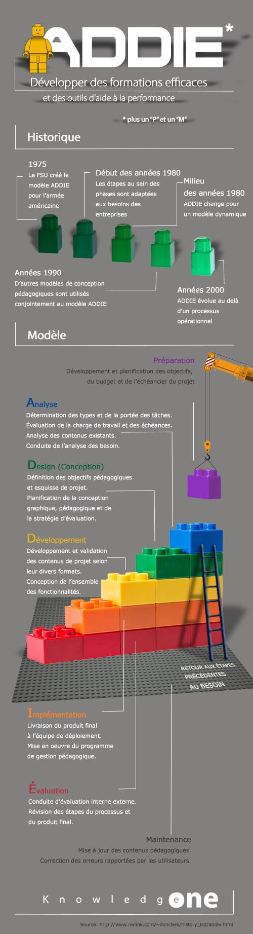 infographie - le modèle ADDIE
