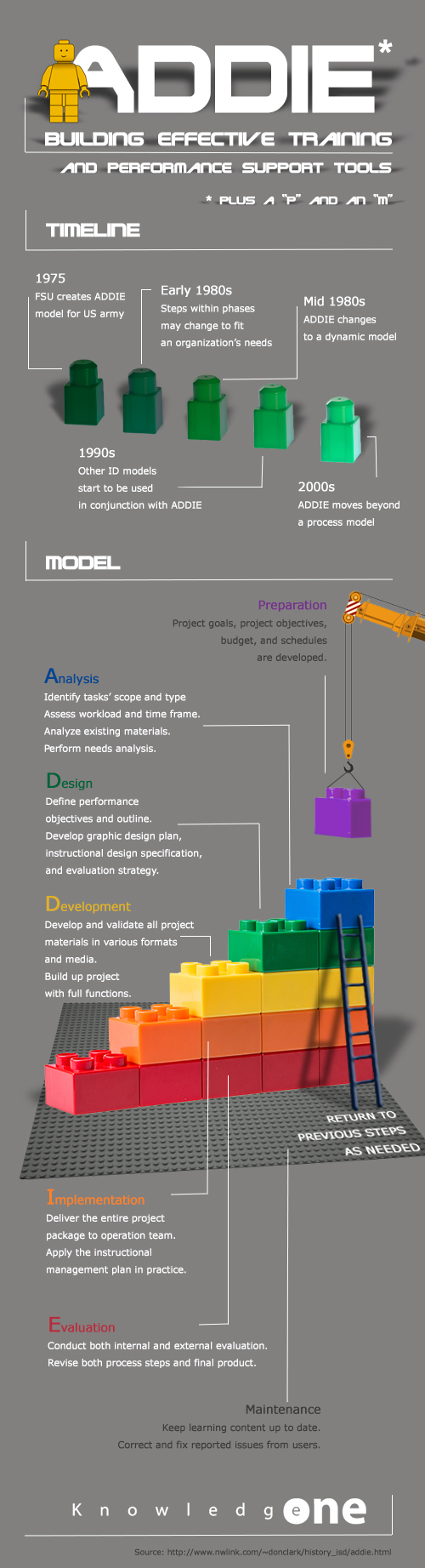 Infographic representing the ADDIE model