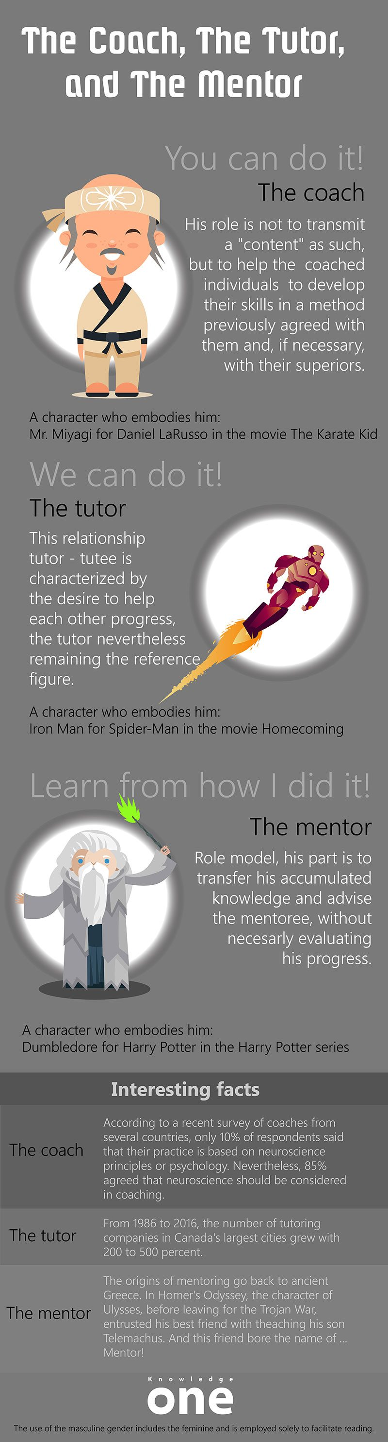 Mentor Coach Tutor infographic