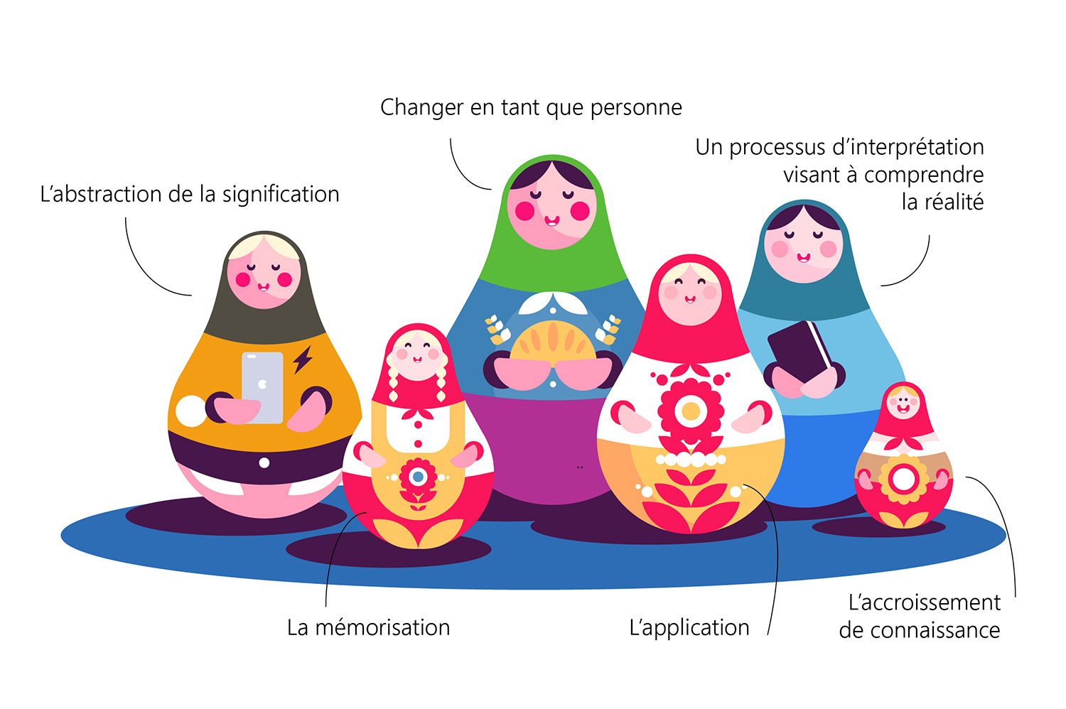 Infographic of 6 russian dolls