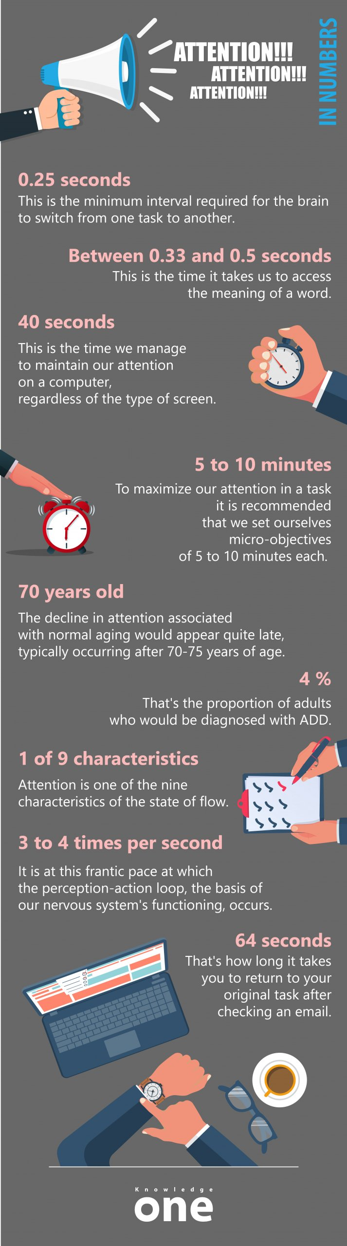 Infographic on key numbers about attention