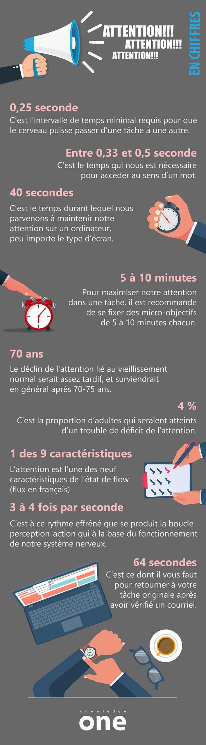 Infographie sur l'attention