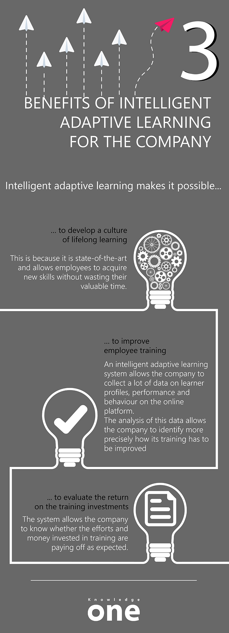 Infographic of 3 benefits of intelligent adaptive learning for the company