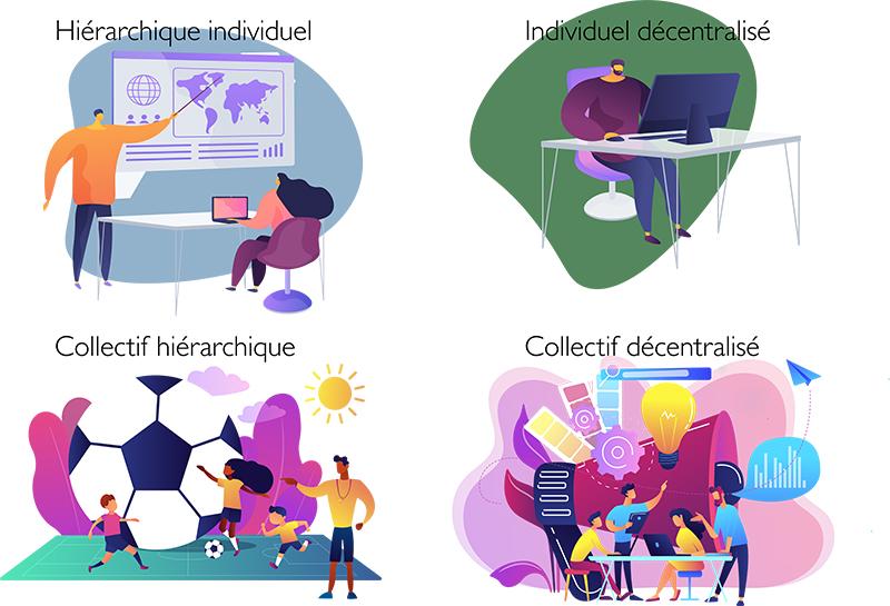 design de 4 modes d'apprentissage