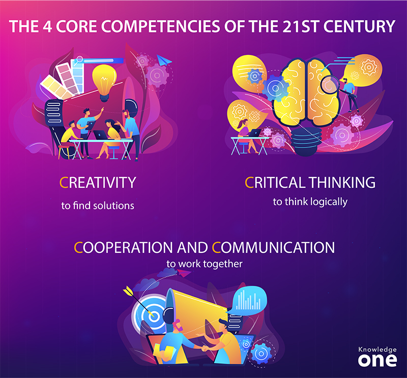 infographic on the 4 core competencies of the 21st century