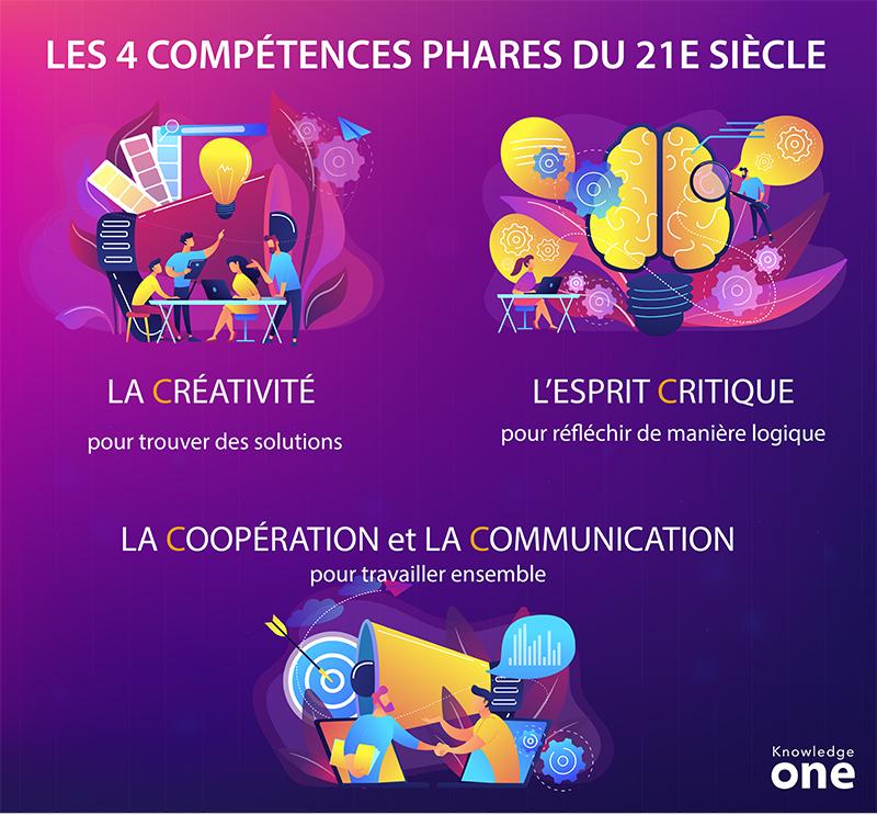 infographie sur les 4 competences phares du 21e siecle