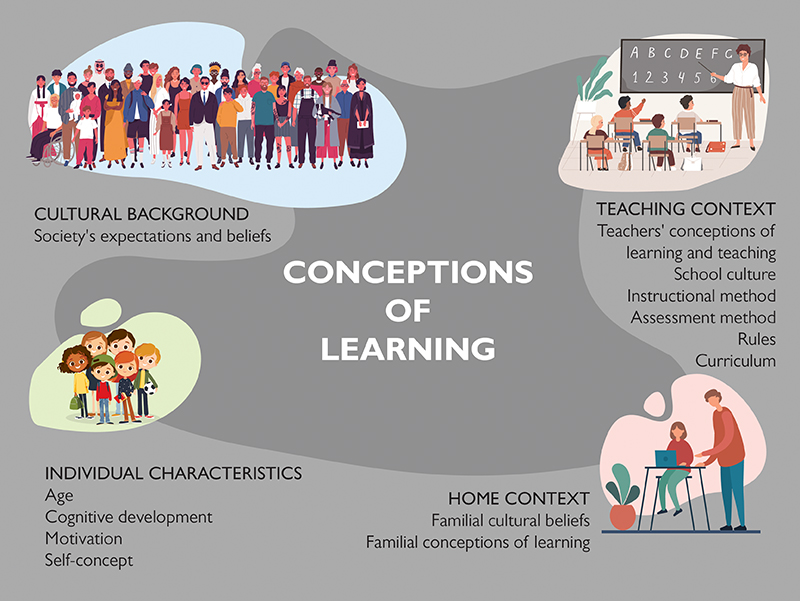 Infographic of influences on our conceptions about learning