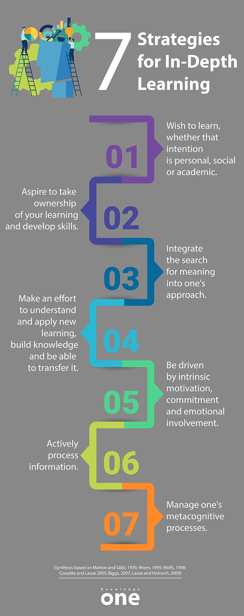 infographic on 7 strategies for in-depth learning