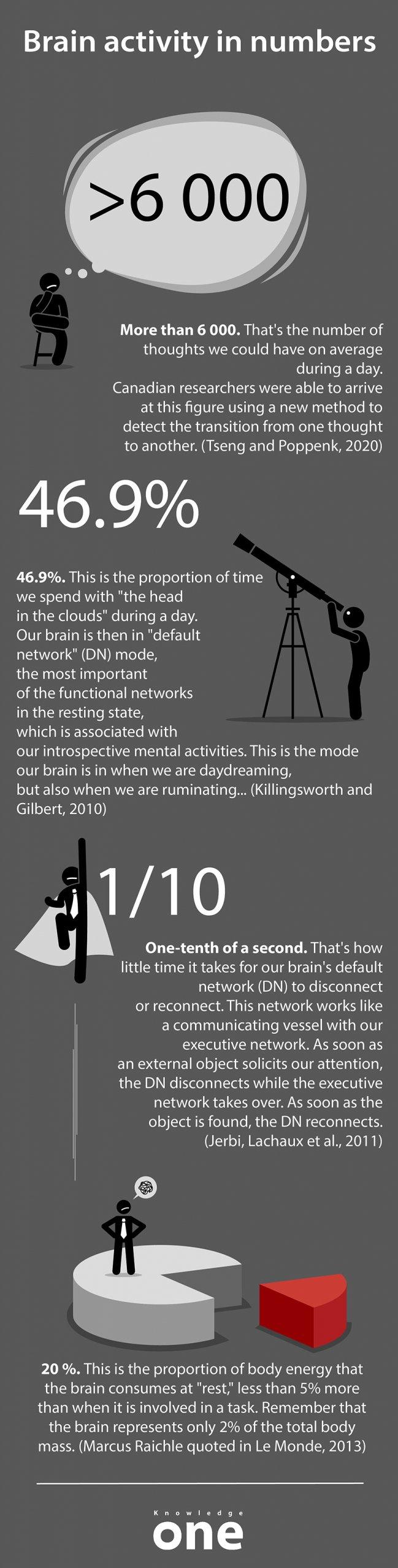 Infographic on brain activity
