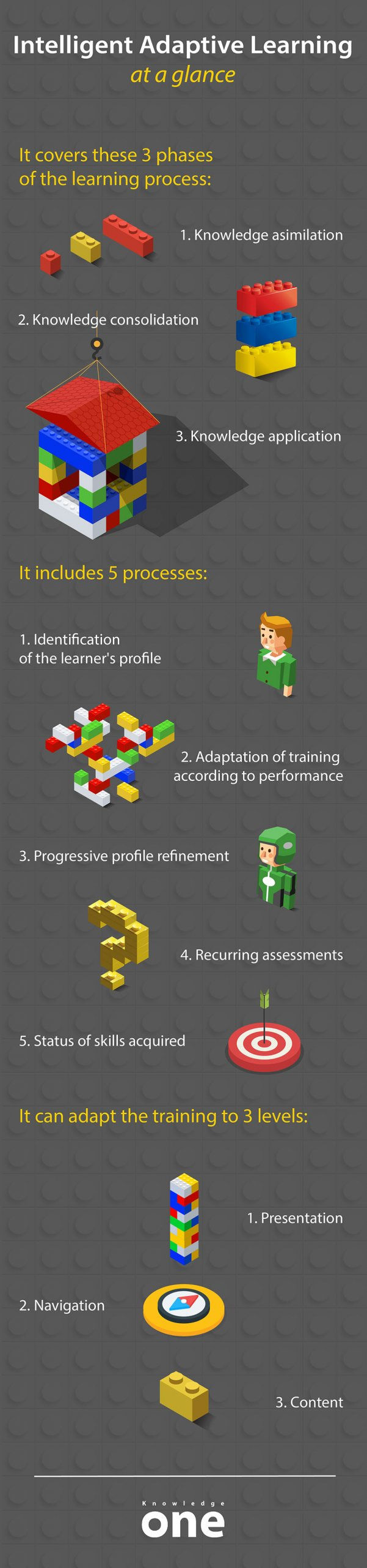 Infographic on the stages of adaptive learning