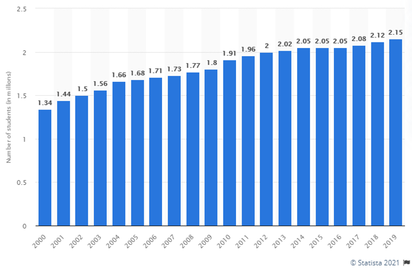 graph of number of students attending Canadian post-secondary institutions